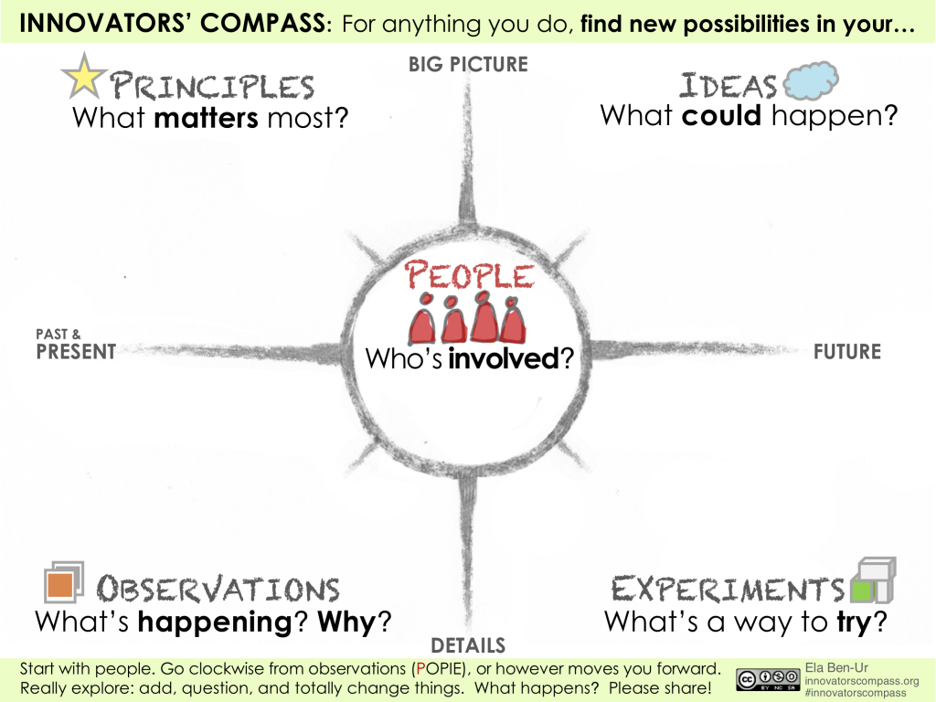 INNOVATORS COMPASS Poster-Worksheet with icons & instructions