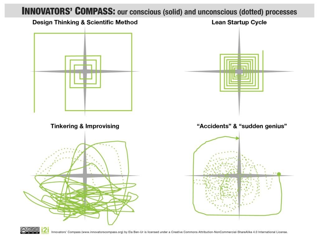 Slide12 Innovators Compass Blank - Process Patterns Ela Ben-Ur